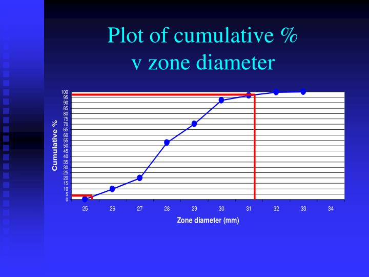 Plot of cumulative %
