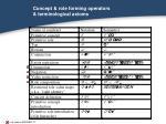 concept role forming operators terminological axioms