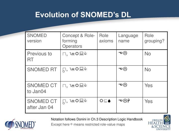 Evolution of SNOMED's DL