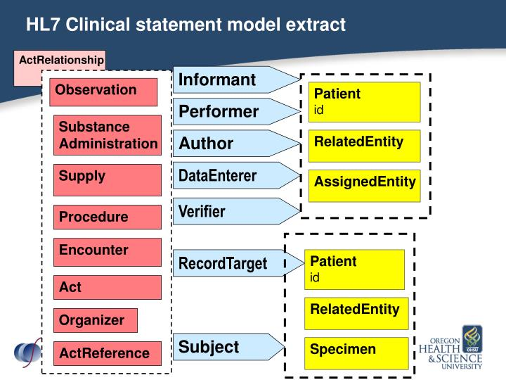HL7 Clinical statement model extract