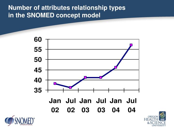 Number of attributes relationship types