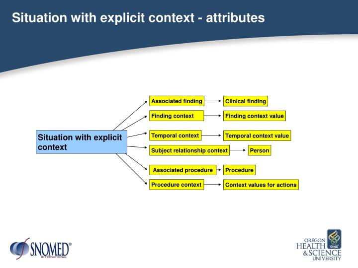 Situation with explicit context - attributes