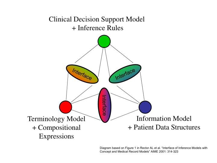 Clinical Decision Support Model