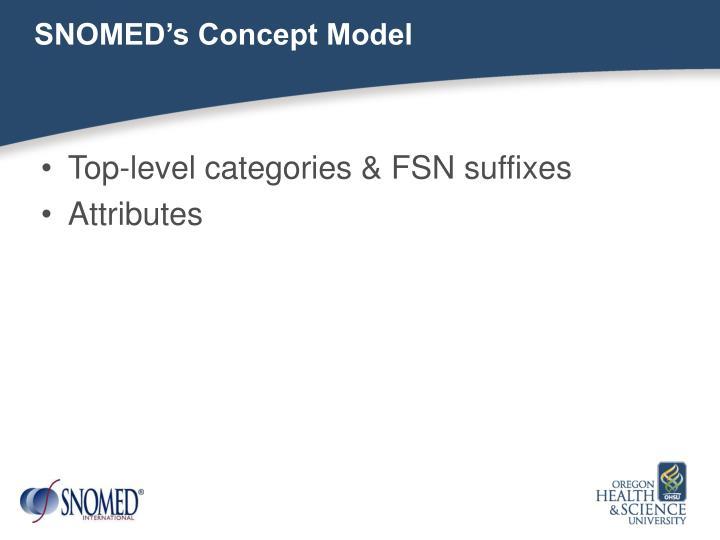 SNOMED's Concept Model