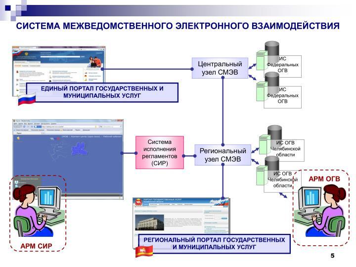 ИС ОГВ Челябинской области