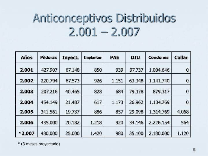 Anticonceptivos Distribuidos