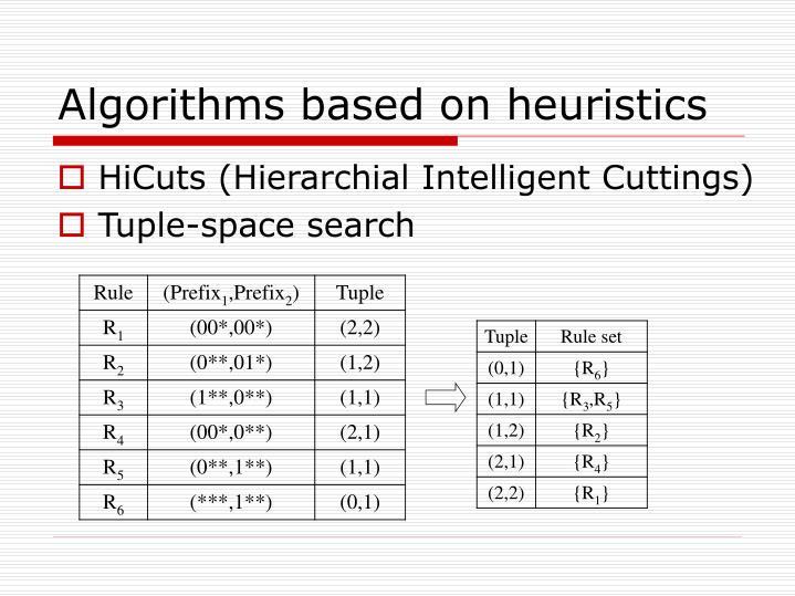 Algorithms based on heuristics