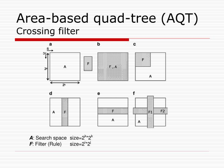 Area-based quad-tree (AQT)