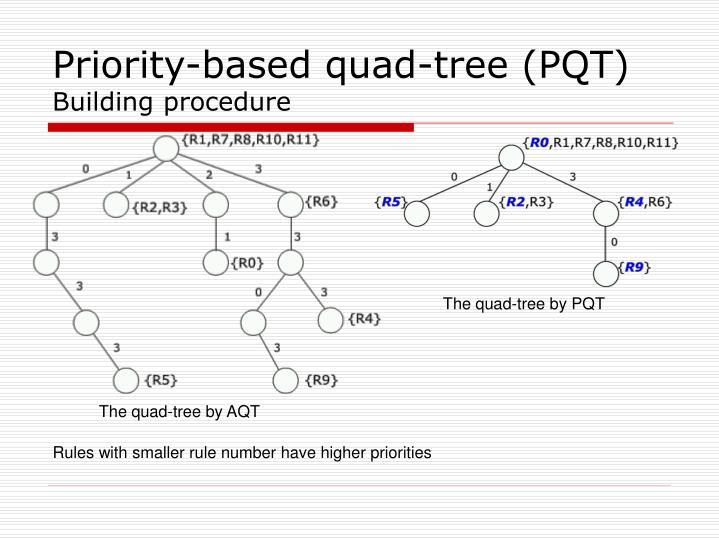 Priority-based quad-tree (PQT)