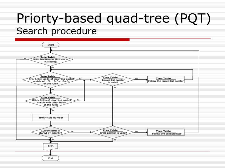 Priorty-based quad-tree (PQT)