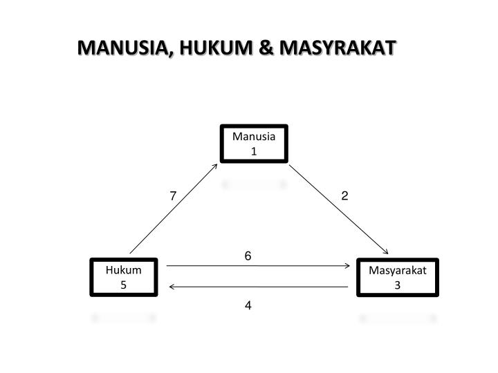 MANUSIA, HUKUM & MASYRAKAT