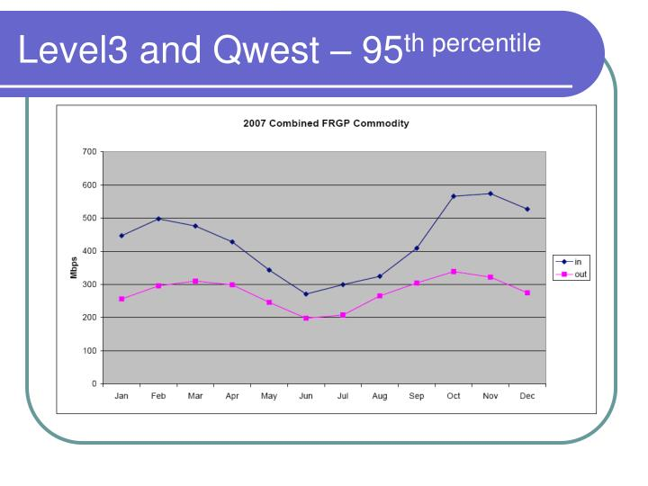 Level3 and Qwest – 95