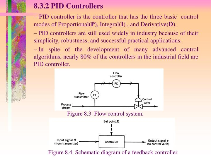 8.3.2 PID Controllers