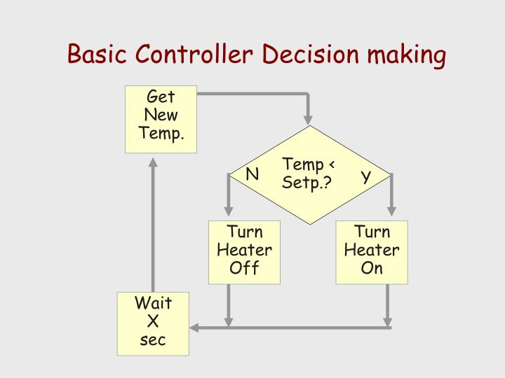 Basic Controller Decision making