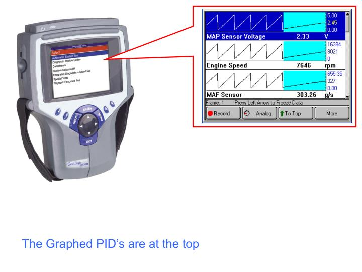 The Graphed PID's are at the top