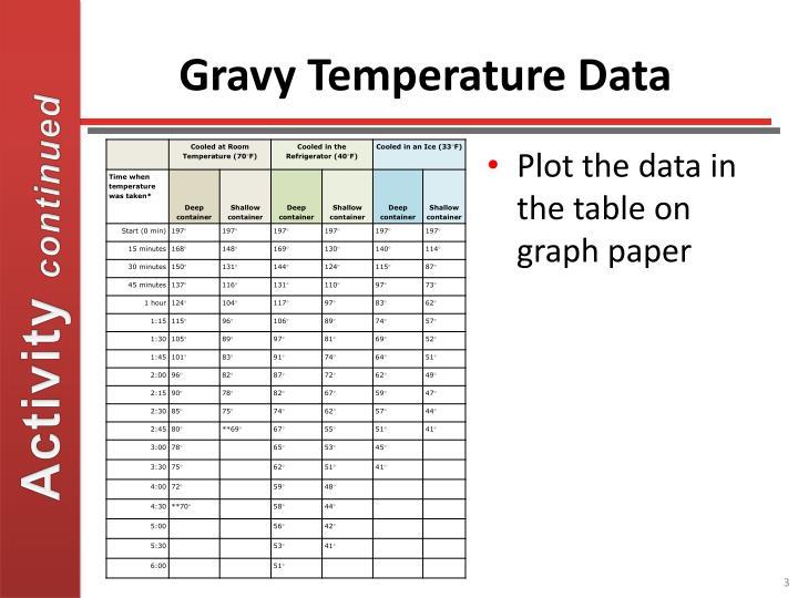 Gravy Temperature Data