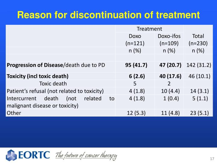 Reason for discontinuation of treatment
