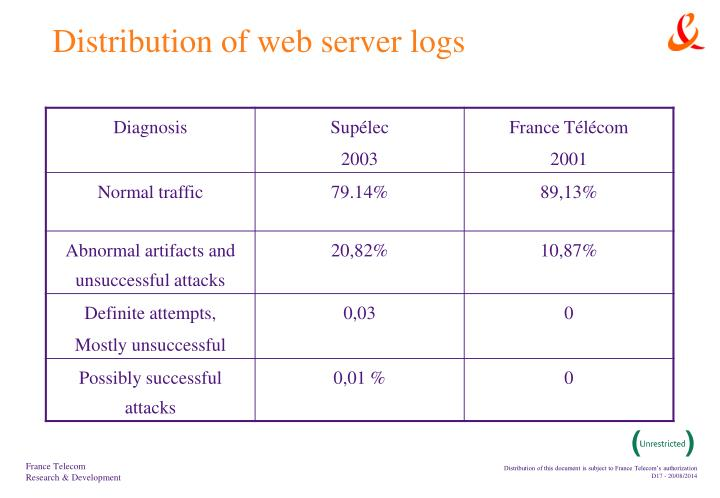 Distribution of web server logs