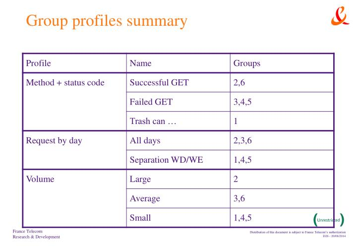 Group profiles summary