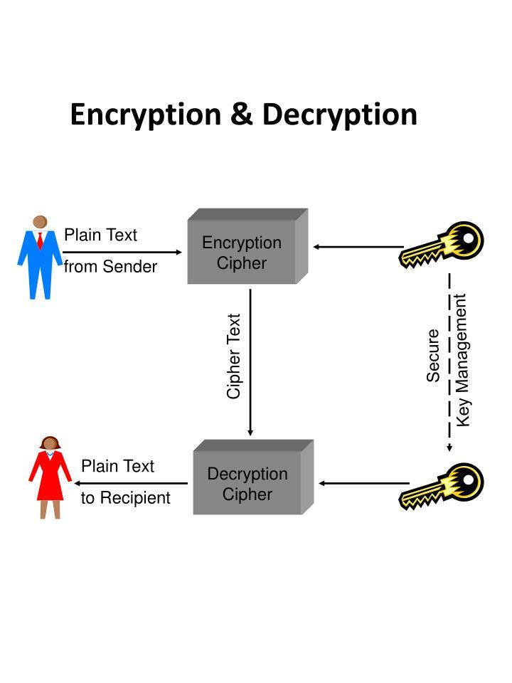 Encryption & Decryption