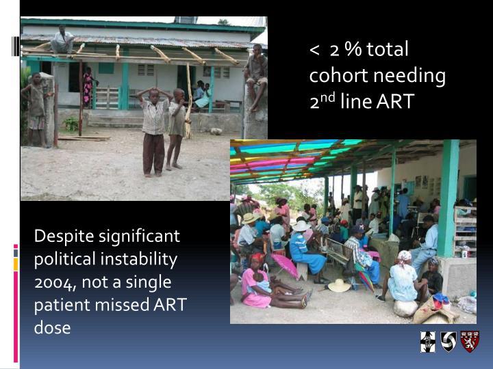 <  2 % total cohort needing 2