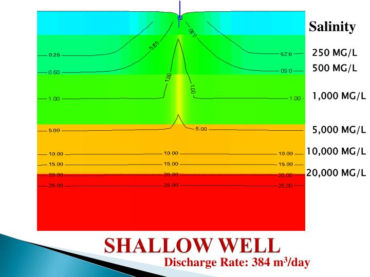 SHALLOW WELL