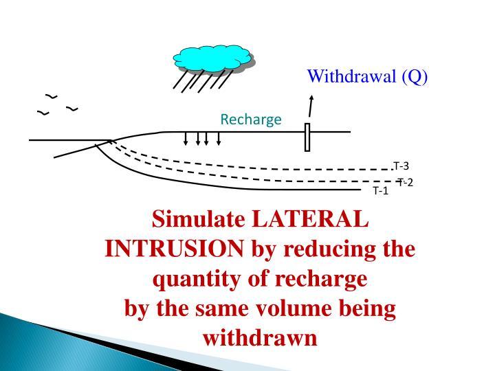 Withdrawal (Q)