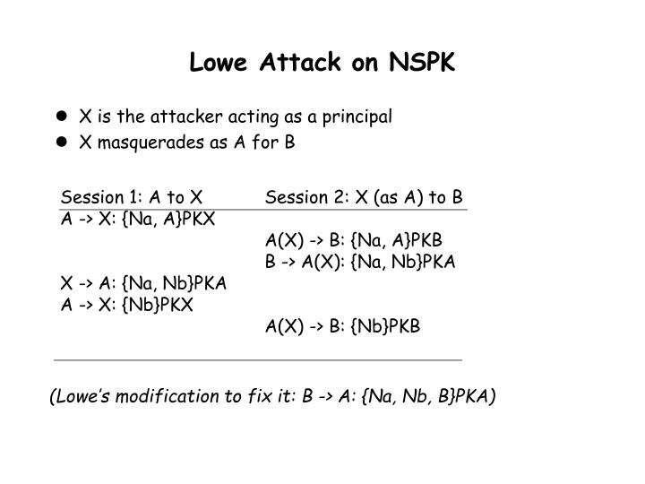 Lowe Attack on NSPK