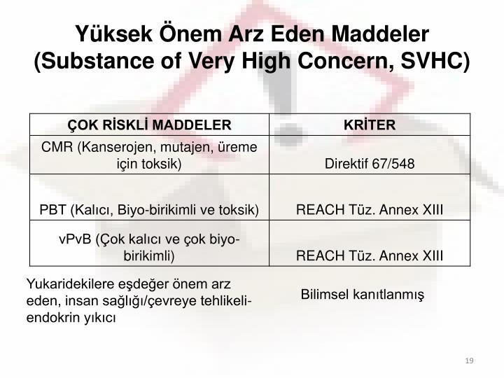 Yüksek Önem Arz Eden Maddeler (Substance of Very High Concern, SVHC)