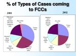 of types of cases coming to fccs