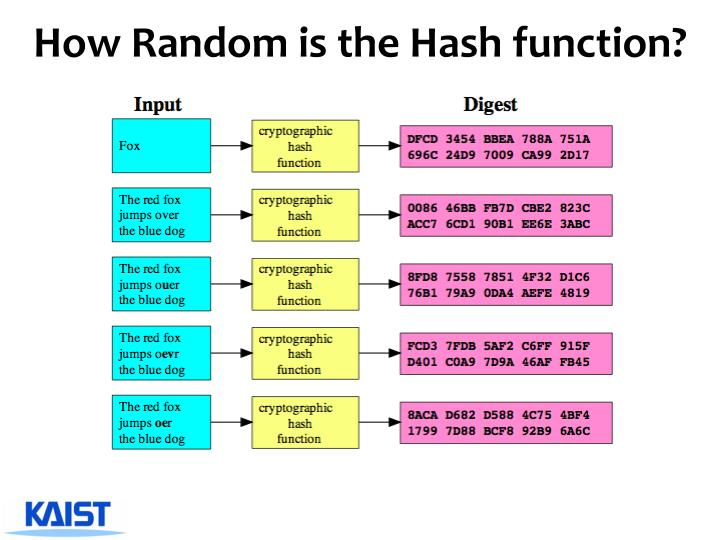 How Random is the Hash function?