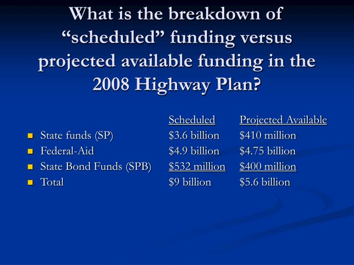 "What is the breakdown of ""scheduled"" funding versus projected available funding in the 2008 Highway Plan?"