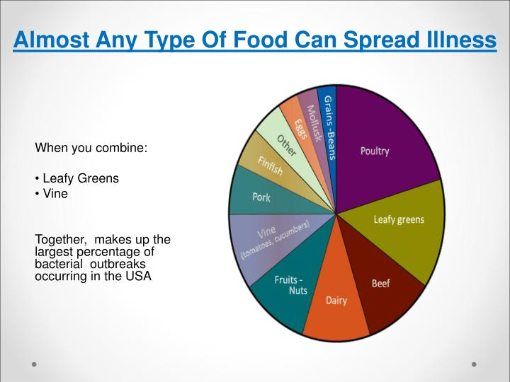 Almost Any Type Of Food Can Spread Illness