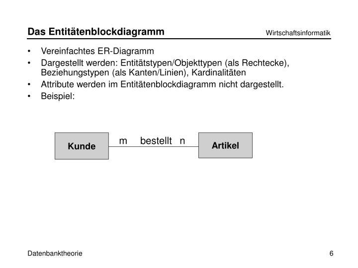 Das Entitätenblockdiagramm