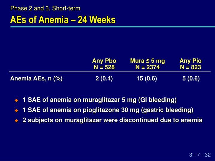 AEs of Anemia – 24 Weeks