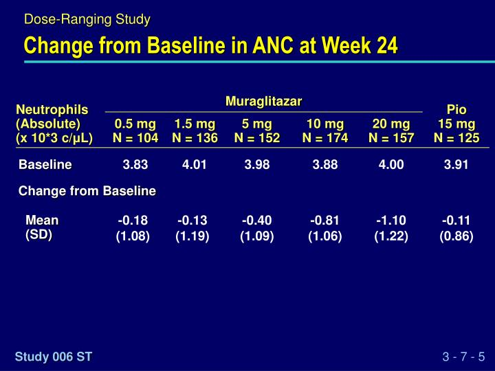 Change from Baseline in ANC at Week 24