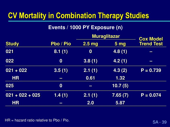 CV Mortality in Combination Therapy Studies