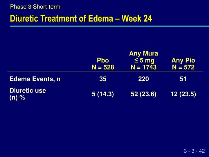 diuretic treatment of edema week 24
