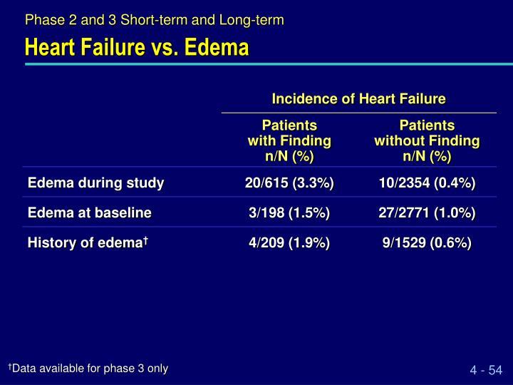 Heart Failure vs. Edema