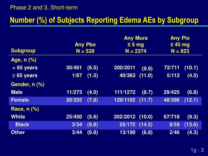 Number (%) of Subjects Reporting Edema AEs by Subgroup