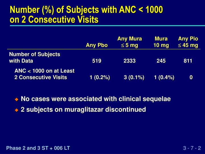 Number (%) of Subjects with ANC < 1000