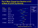 plot of mean change from baseline in a1c at week 24 locf by ethnicity