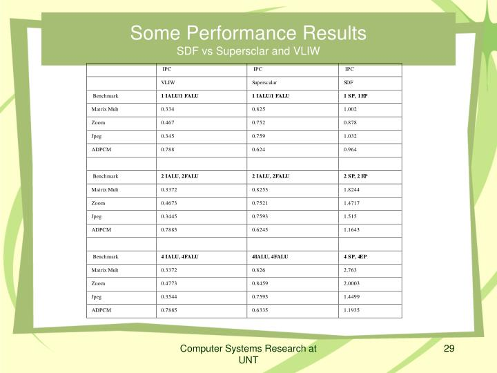 Some Performance Results