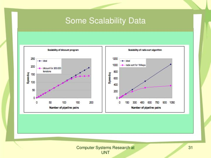 Some Scalability Data