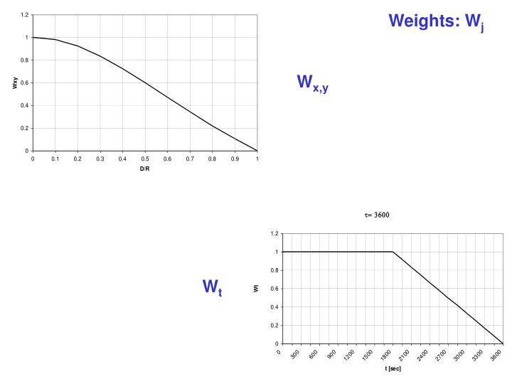 Weights: W