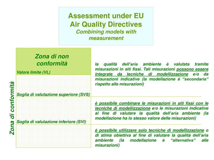 Assessment under EU Air Quality Directives