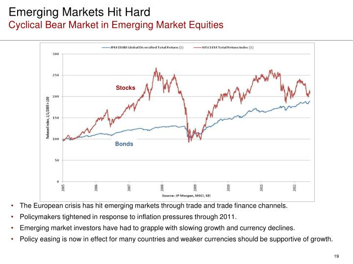 Emerging Markets Hit Hard