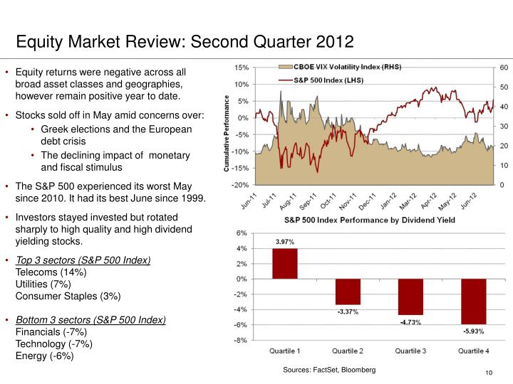 Equity Market Review: Second Quarter 2012