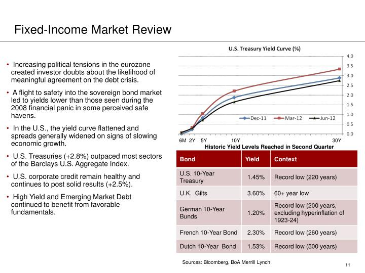 Fixed-Income Market Review