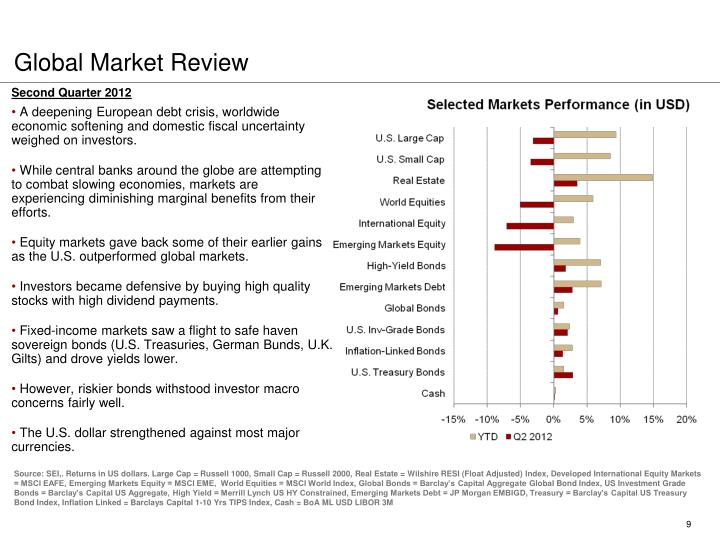 Global Market Review